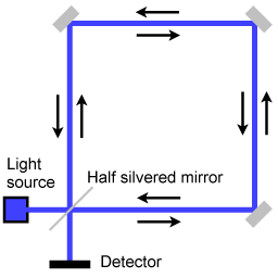 Schematic representation of a Sagnac Interferometer. Taken from http://en.wikipedia.org/wiki/Sagnac_effect